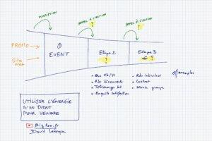 Utiliser les événements pour vendre - Parcours client