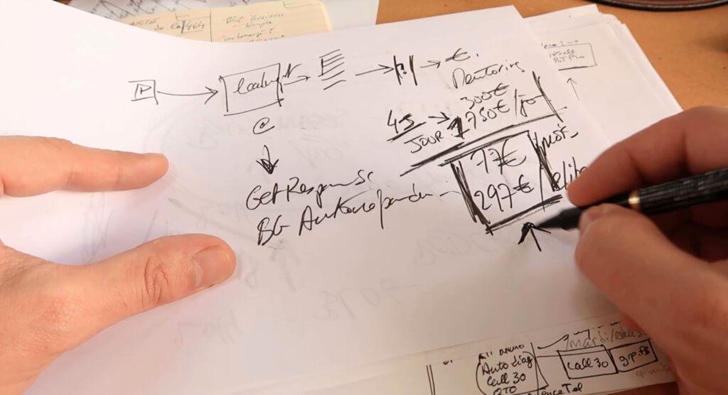 Savoir faire le bilan de l'actuel et comprendre (et voir) le fonctionnement réel de son outil de vente actuel.